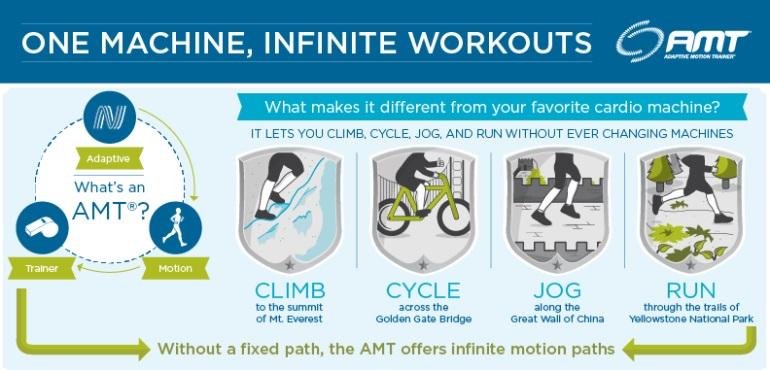 FitnessZone: Precor AMT 835 with Open Stride